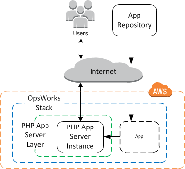 OpsWorks Example Stack